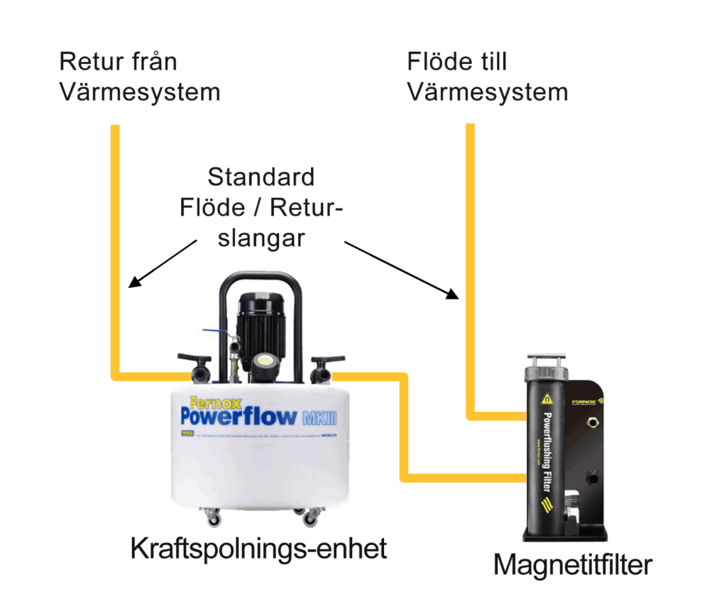 kraftspolning-med-magnetitfilter-överblicksbild